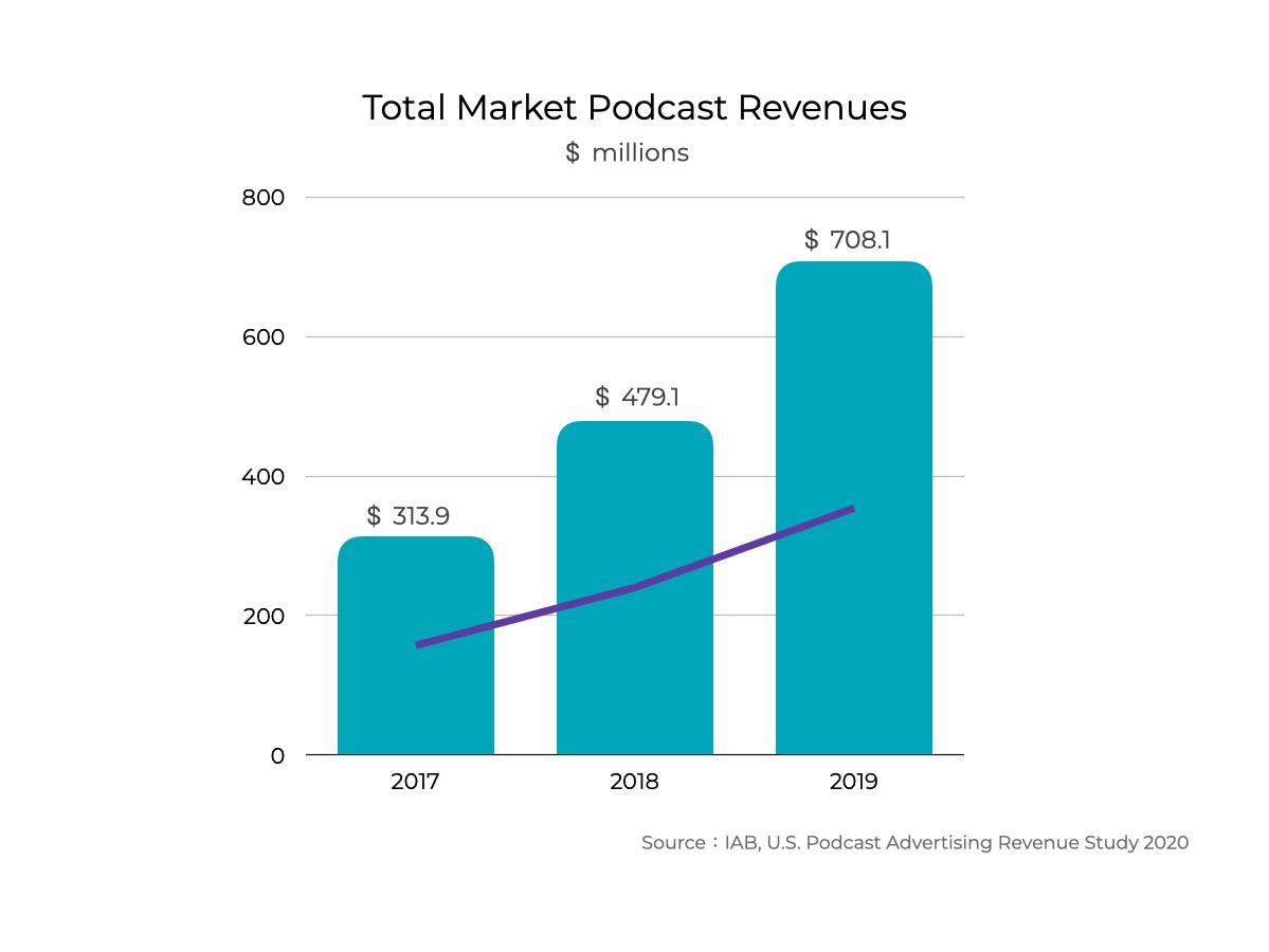 2020 數位行銷趨勢,Podcast 廣告收益規模持續增加。