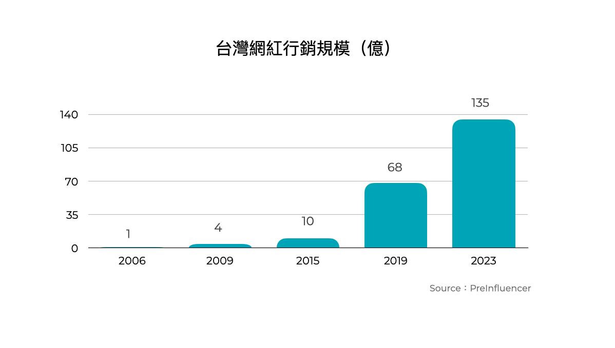 疫情影響下,2020 數位行銷趨勢,網紅行銷成發展重心。