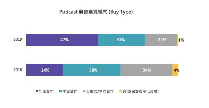 2020 數位行銷趨勢,Podcast 的數位廣告模式。